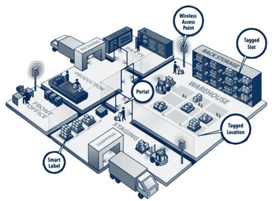 Ứng dụng hệ thống công nghệ RFID trong chuổi cung ứng của Wal-Mart